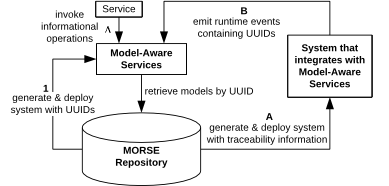 MORSE Overview